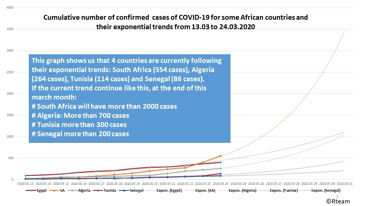 Increase in number of COVID-19 cases in Some African Countries