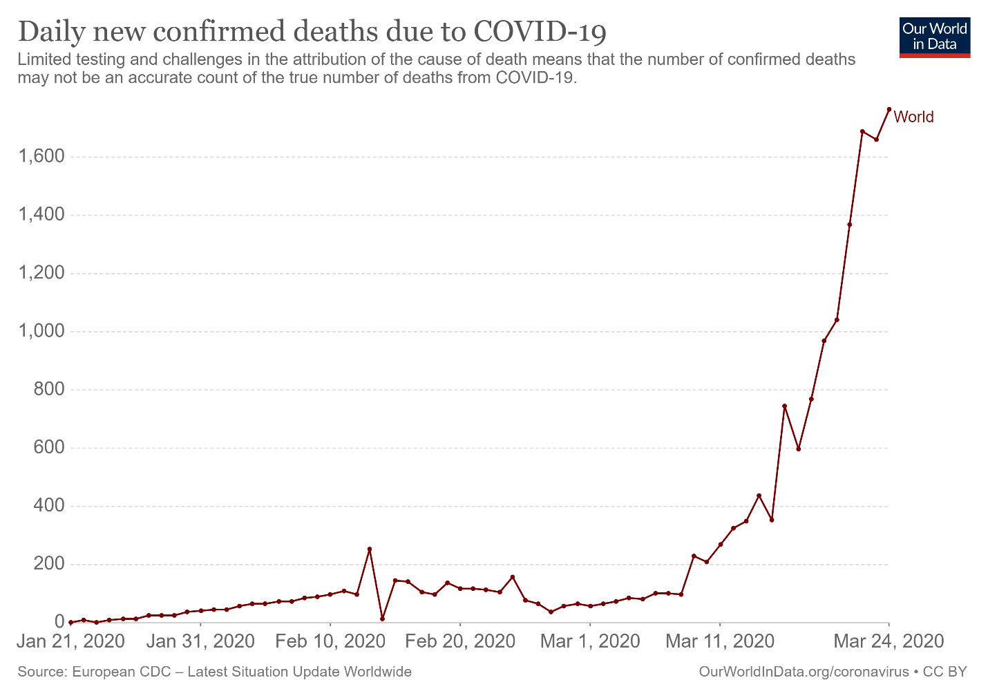 Figure 3: Number of Deaths due to COVID-19 in the World