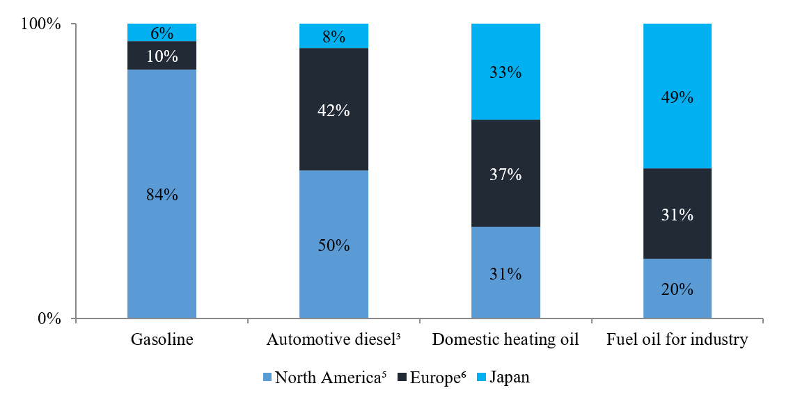 Automative diesel drives oil consumption in the U.S. while domestic heating and industrial activity comprises the majority of oil consumption in Europe