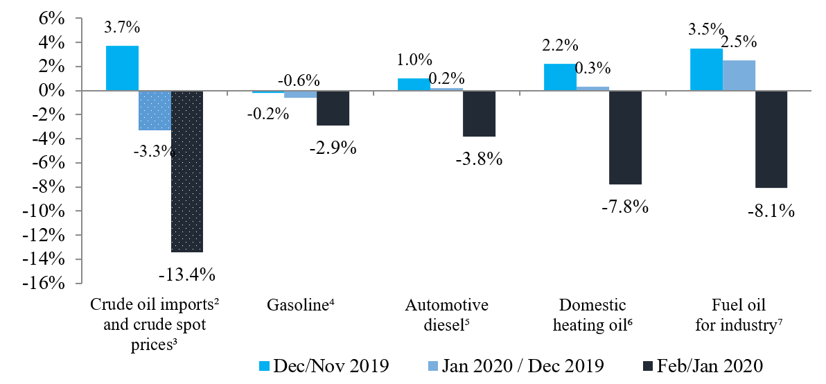 The downturn in oil prices are broad-based and visible across categories