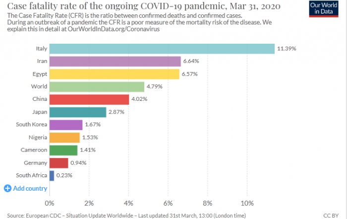case fatality rate of the ongoing covid-19 pandemic
