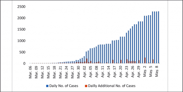 Figure 2: Trends in daily number of COVID 19 cases for Cameroon