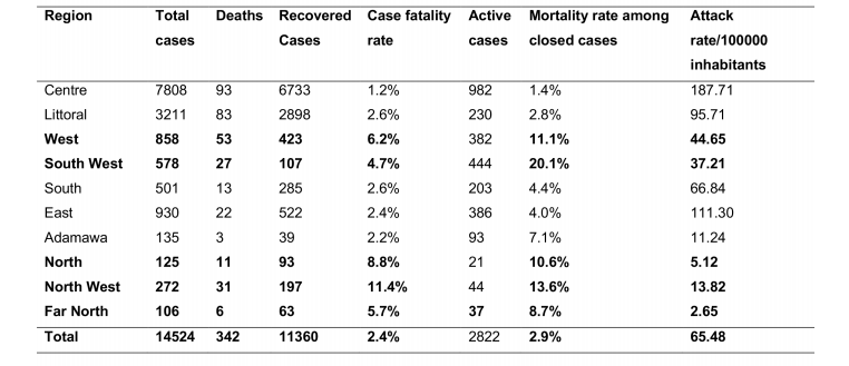 case fatality rate of covid-19 pandemic in cameroon
