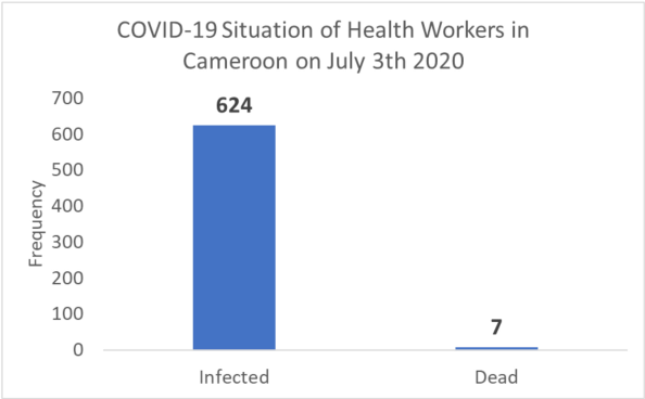 Figure 2: Covid-19 Situation of Health Workers In Cameroon on July 3th 2020