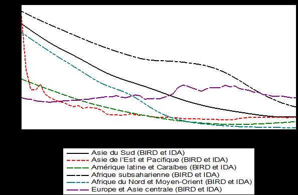 Graphique 1: Taux de mortalité brut (pour 1000 personnes)